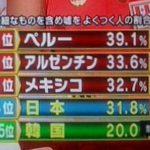 日本が「嘘つきな国ランキング」で4位に対する海外の反応