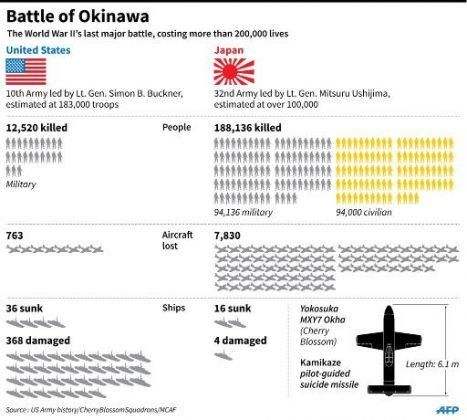 沖縄戦の犠牲